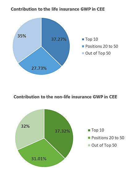 STATISTICS: CEE, 1H2019: Top 10 insurers are providing for