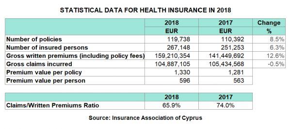 cy-2018-iac--xprimm-health-table