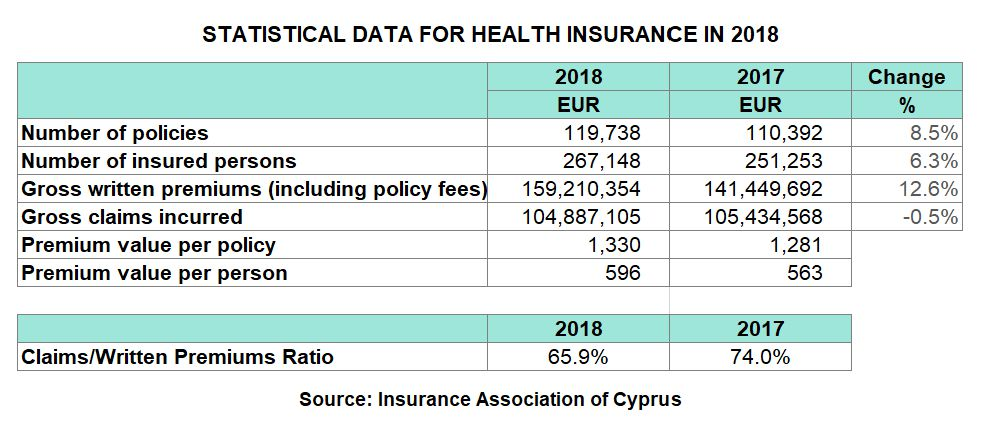 Private Health Insurance >> Cyprus Health Insurance Gwp Increased By 12 6 In 2018