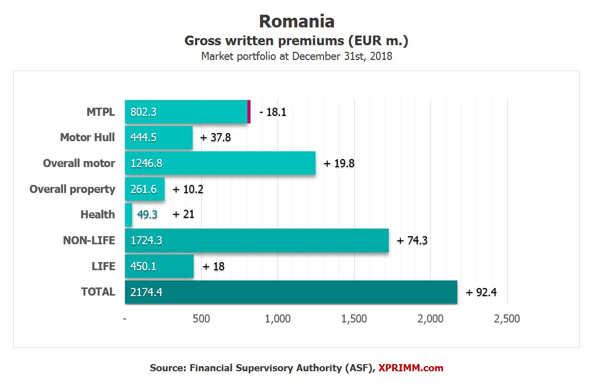 STATISTICS: ROMANIA, FY2018: Health insurance rose by 74 3