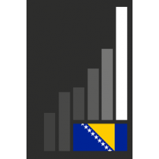 1H2016 Federation of Bosnia and Herzegovina Market Indicators and rankings